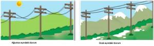 elektrik tellerinin ısıdan etkilenmesi