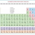Periyodik cetvelde elementler gruplara hangi özelliklerine göre yerleştirilmiştir?