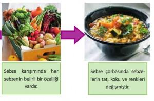 sebze çorbası kimyasal değişim