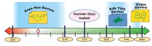 orta asya türkleri tarih şeridi