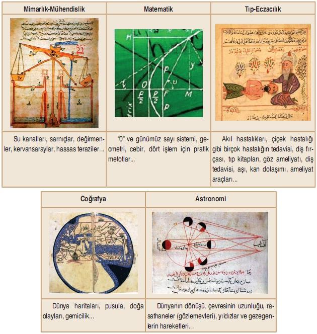 Müslüman bilim insanlarının katkıları