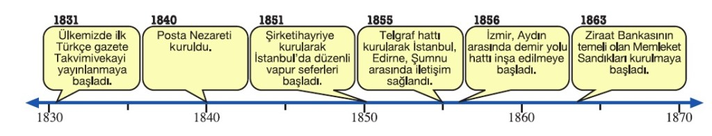 Osmanlı açılan kurumlar tarih şeridi
