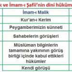 mezhep imamlarının hüküm tespit yöntemleri