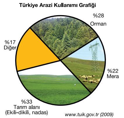 türkiye arazi kullanım grafiği