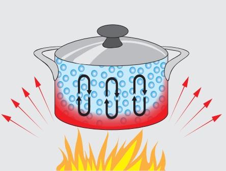 ısı iletkenliği anlatım resmi