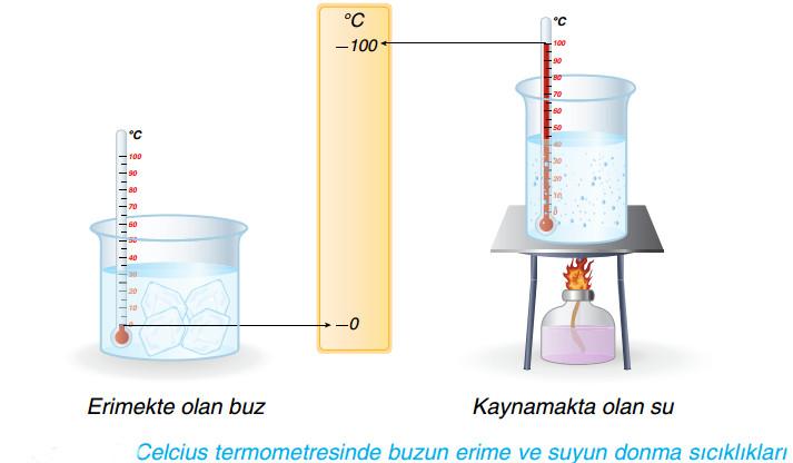 Celcius termometresinde buzun erime ve suyun donma sıcıklıkları