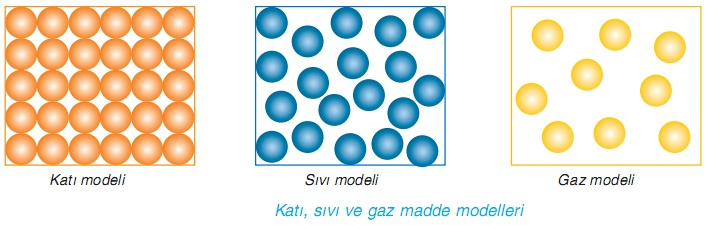 Katı sıvı ve gaz madde modelleri