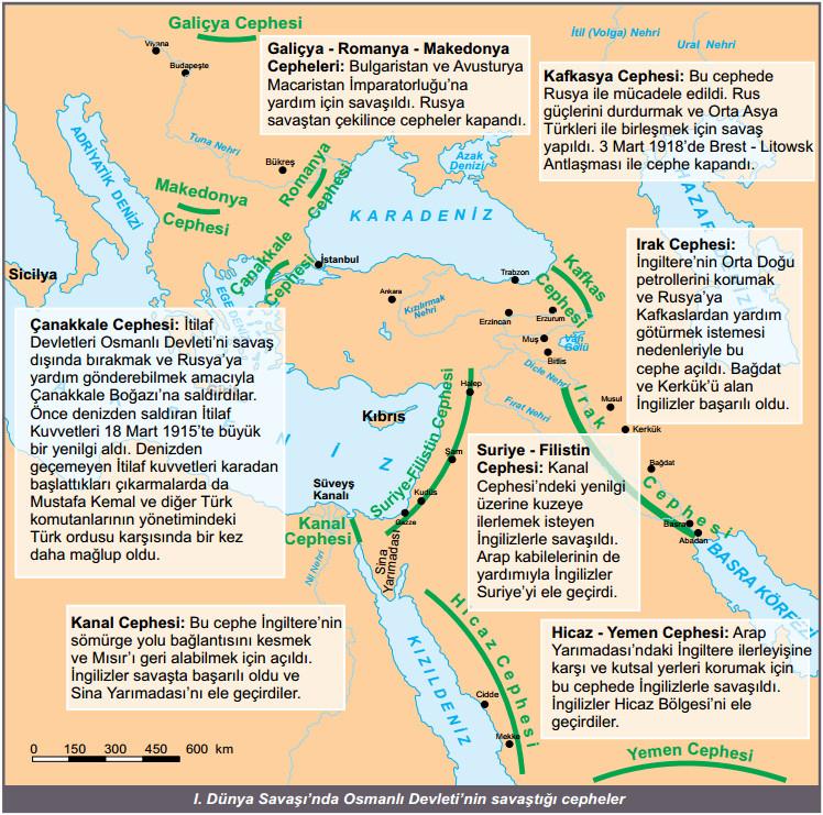 1 Dünya Savaşında Osmanlı Devletinin savaştığı cepheler