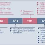 1905 1913 tarih şeridi