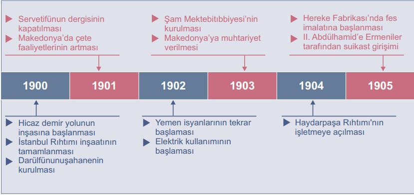 20. yüzyıl tarih 1905e kadar tarih şeridi