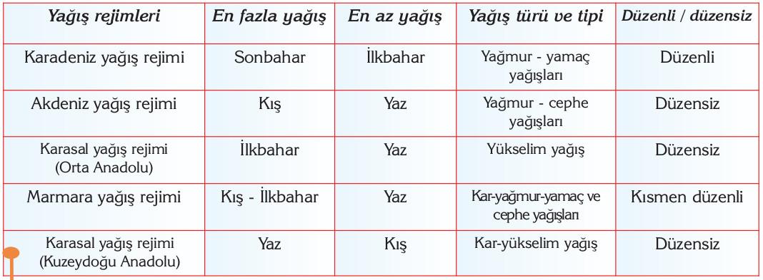 Türkiyedeki yağış türleri rejimleri ve bunların mevsimlere göre dağılışı