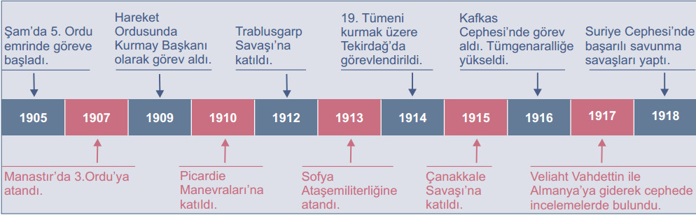 atatürkün askerlik hayatı tarih şeridi