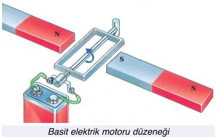 basit elektrik motoru düzeneği