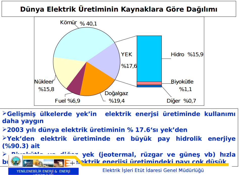 dünya elektrik üretimi kaynaklara göre dağılımı