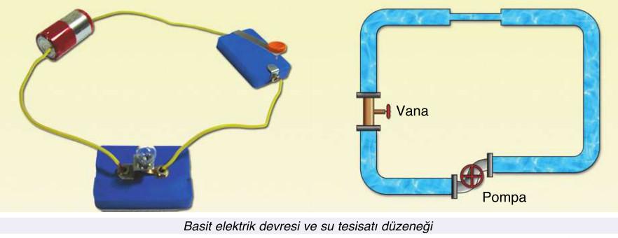 elektrik devresi ve su tesisat düzeneği
