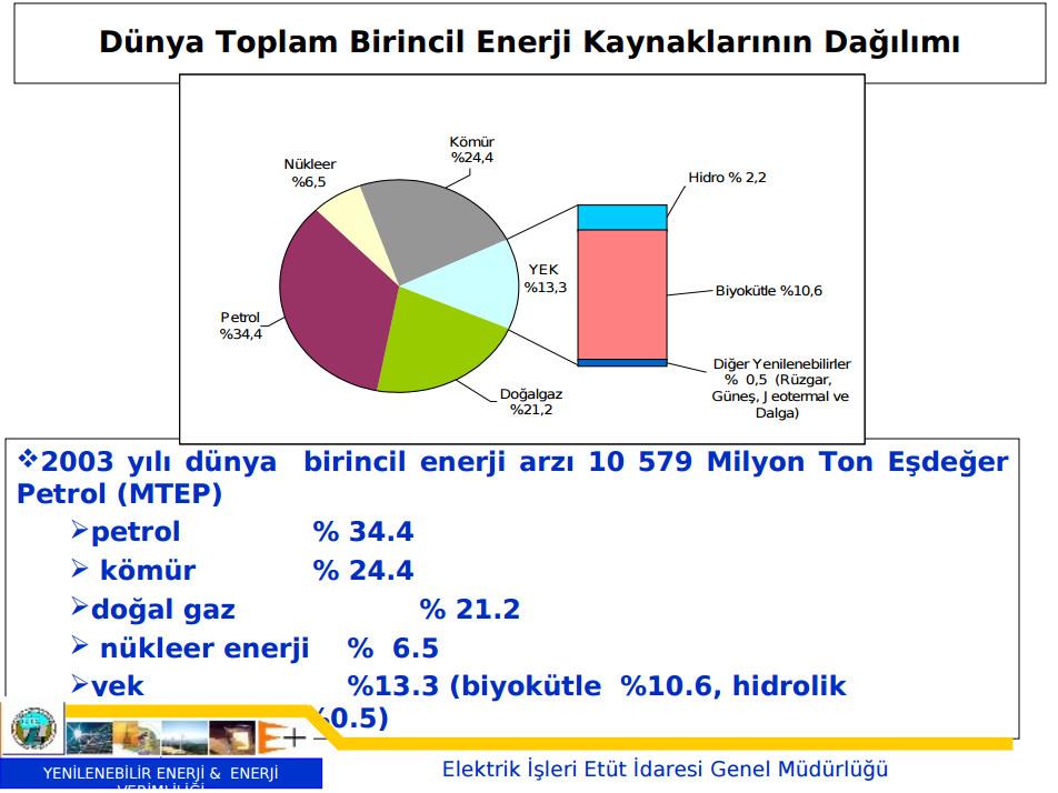 enerji kaynağı dağılımı