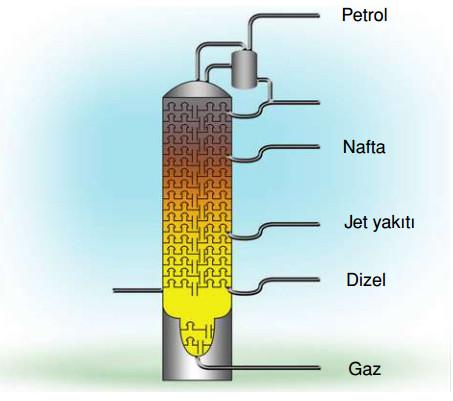 sıvı yakıtların rafineri edilmesi