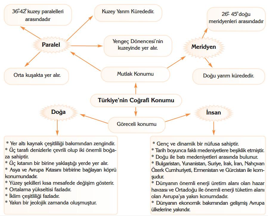 türkiye coğrafi konumu zihin haritası şeması