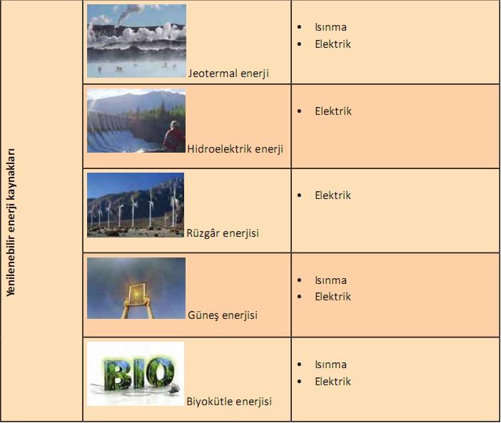 yenilenebilir enerji kaynakları örnekleri